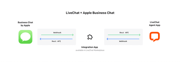 LiveChat and Apple Business Chat Integration
